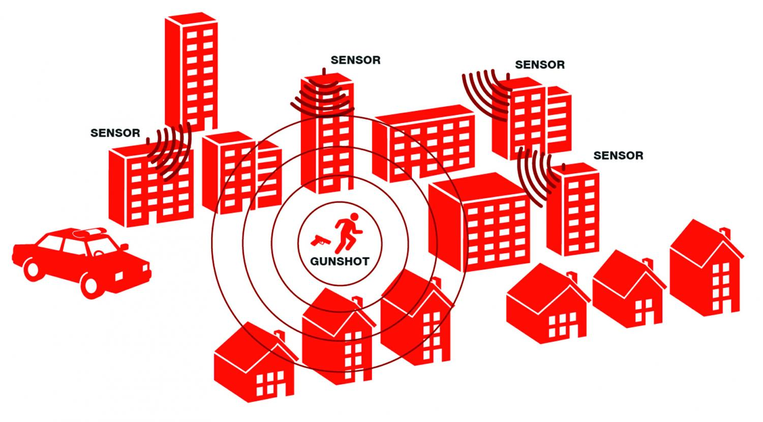 ShotSpotter sensors and gunshot diagram shows situational response after gunfire is detected on the technology's acoustic microphones.